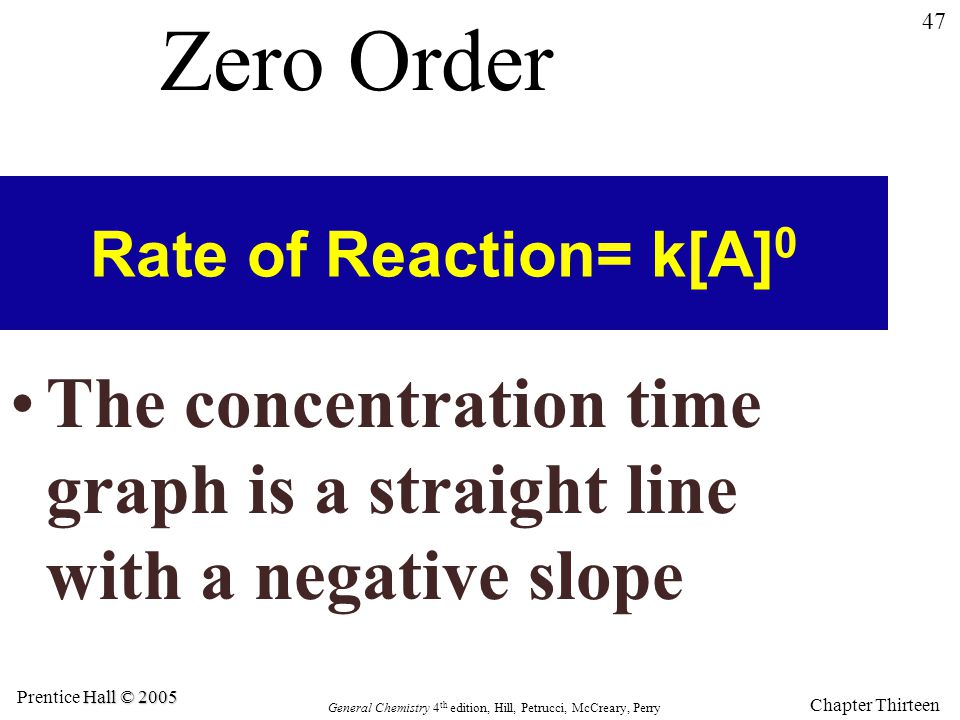Zero Order Rate of Reaction= k[A]0.